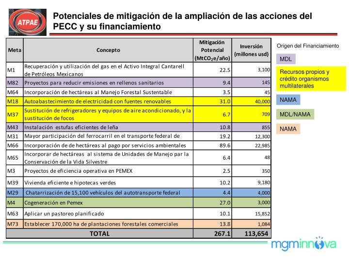 Potenciales de mitigación de la ampliación de las acciones del PECC y su financiamiento