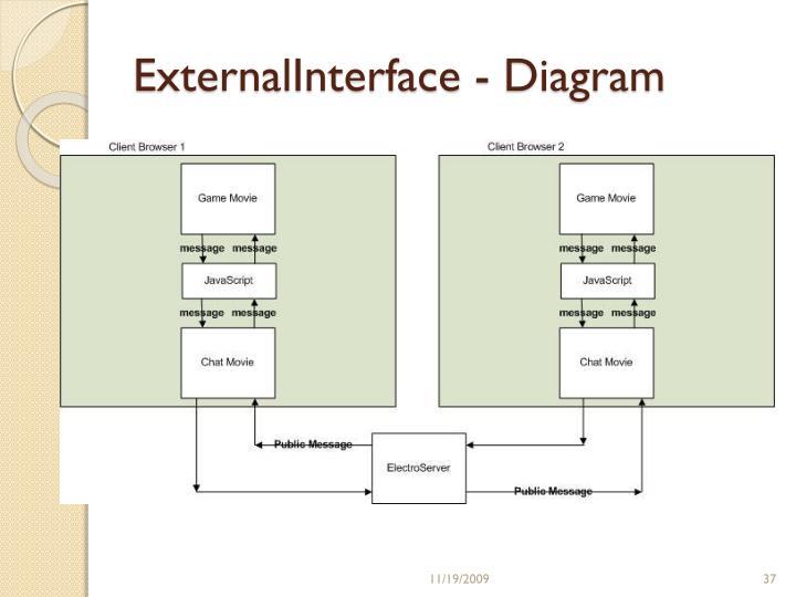 ExternalInterface