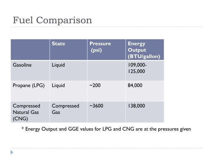 Fuel Comparison