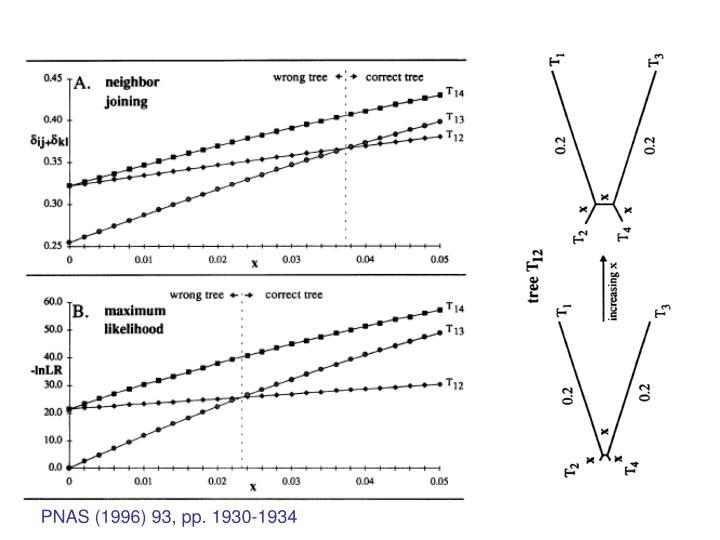 PNAS (1996) 93, pp. 1930-1934