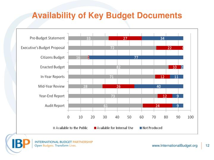 Availability of Key Budget Documents