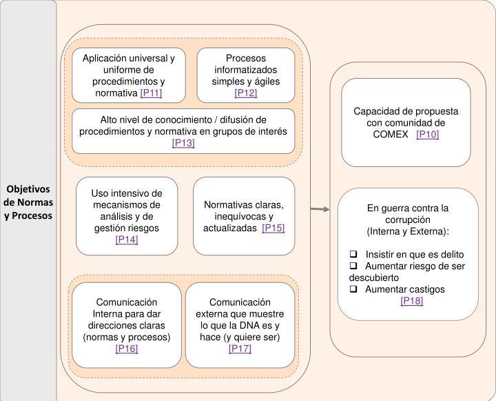 Objetivos de Normas y Procesos