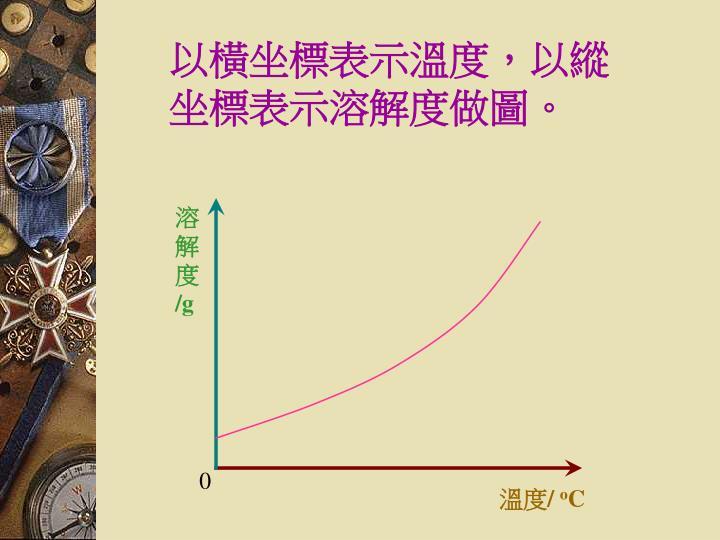 以橫坐標表示溫度,以縱坐標表示溶解度做圖。