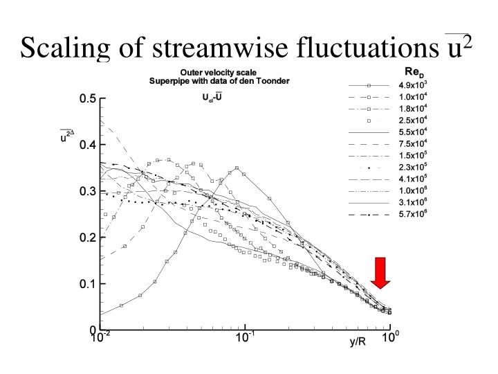 Scaling of streamwise fluctuations u