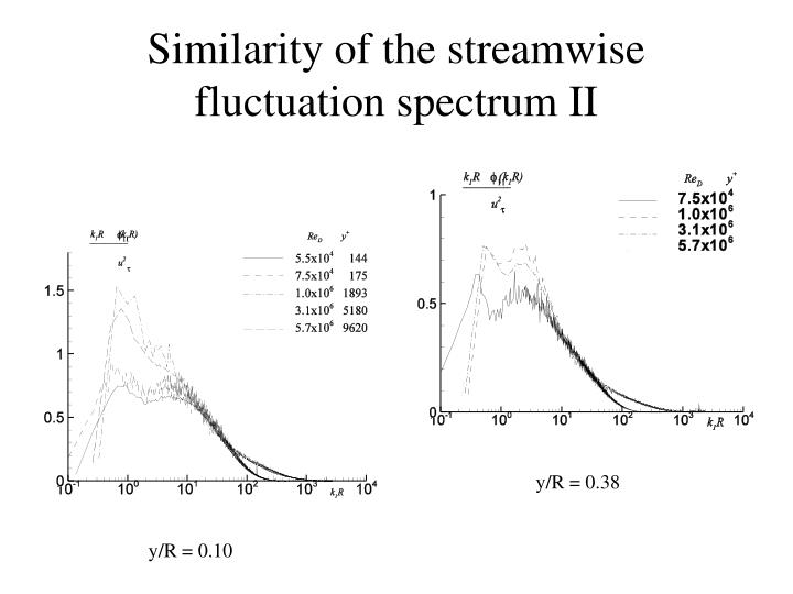 Similarity of the streamwise fluctuation spectrum II