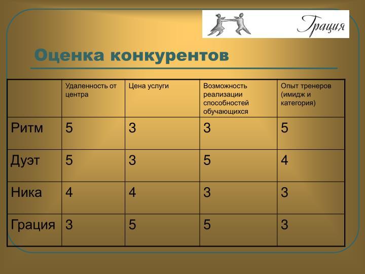 Оценка конкурентов