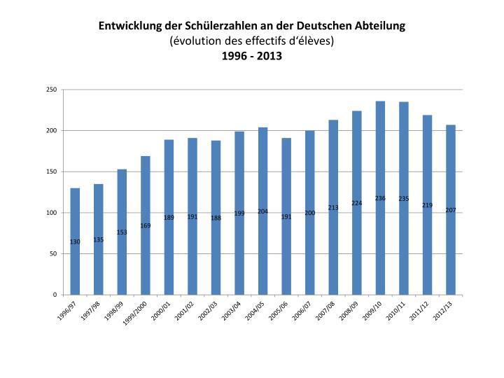 Entwicklung der Schülerzahlen an der Deutschen Abteilung