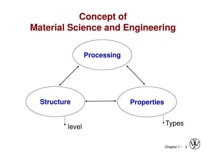 Concept of material science and engineering
