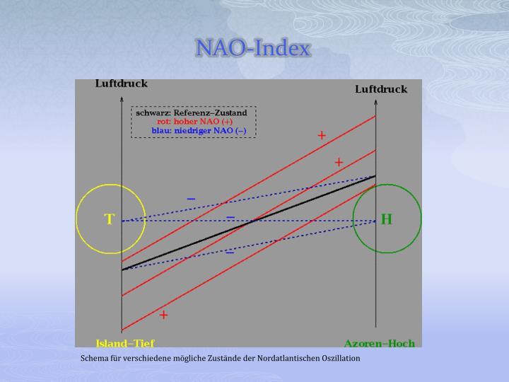 NAO-Index