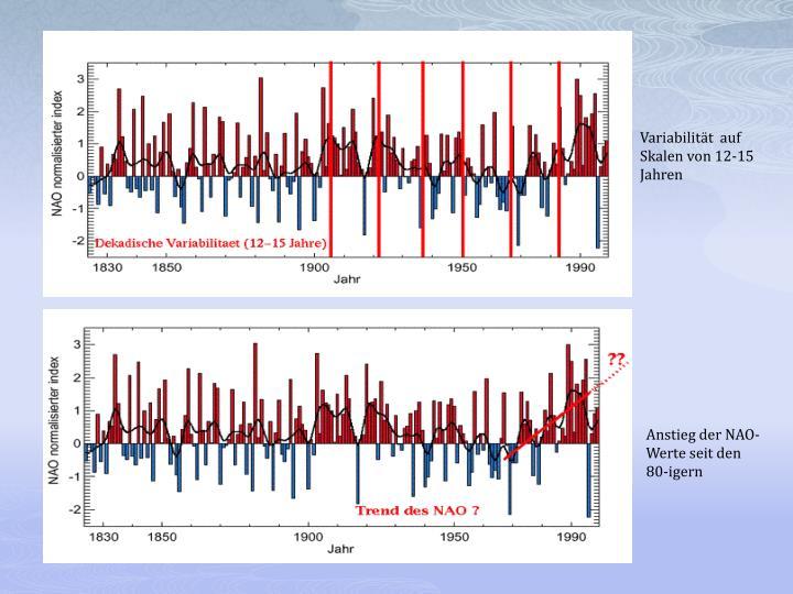 Variabilität  auf Skalen von 12-15 Jahren