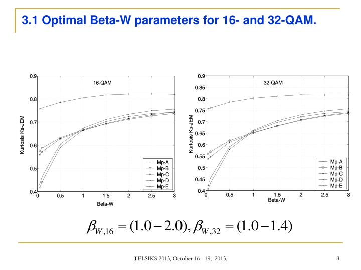 3.1 Optimal Beta-W parameters for 16- and 32-QAM.