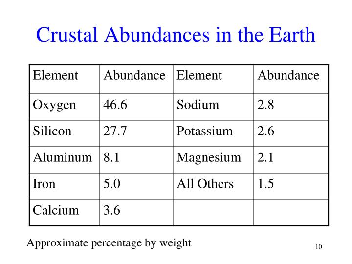 Crustal Abundances in the Earth