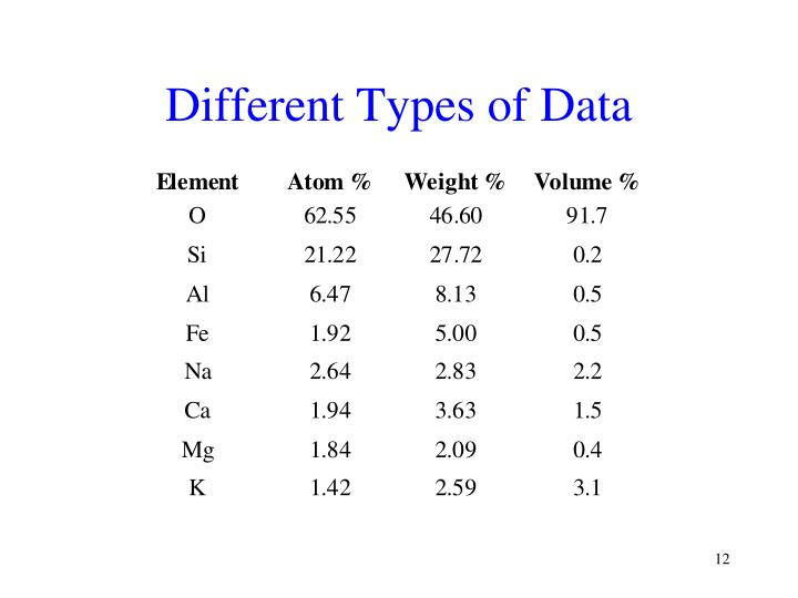 Different Types of Data