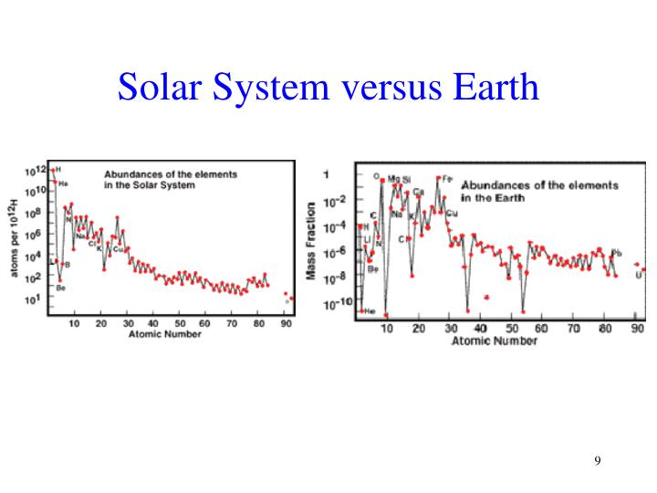 Solar System versus Earth