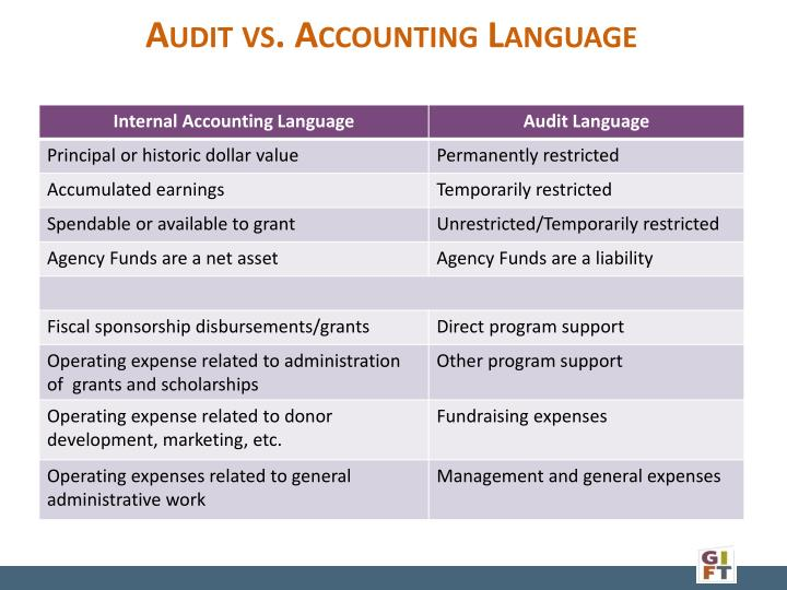 Audit vs. Accounting Language
