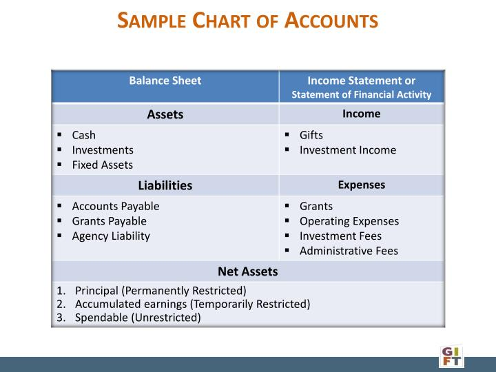 Sample Chart of Accounts