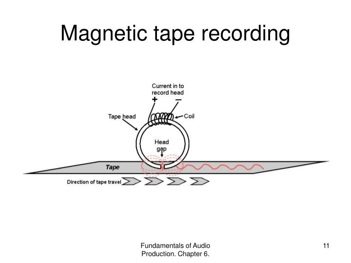 Magnetic tape recording