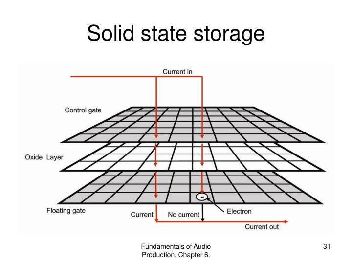 Solid state storage