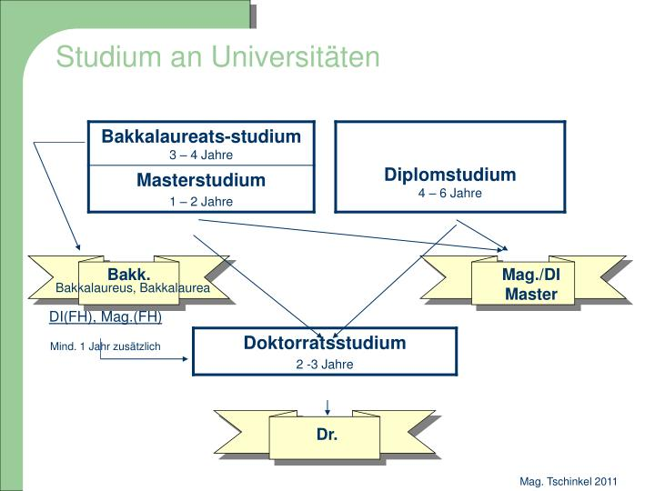 Studium an Universitäten