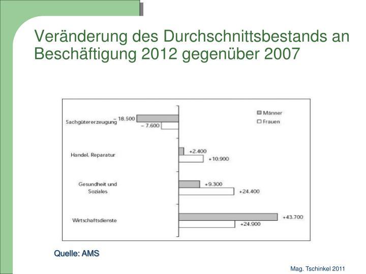 Veränderung des Durchschnittsbestands an Beschäftigung 2012 gegenüber 2007