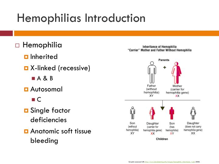 Hemophilias Introduction