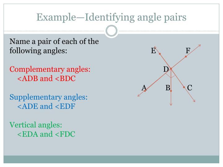 Example—Identifying angle pairs