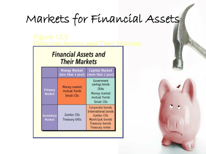 Markets for Financial Assets