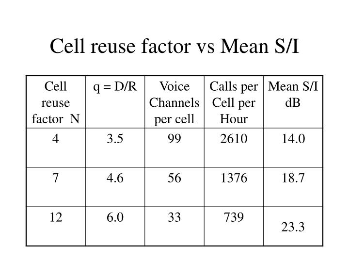 Cell reuse factor vs Mean S/I