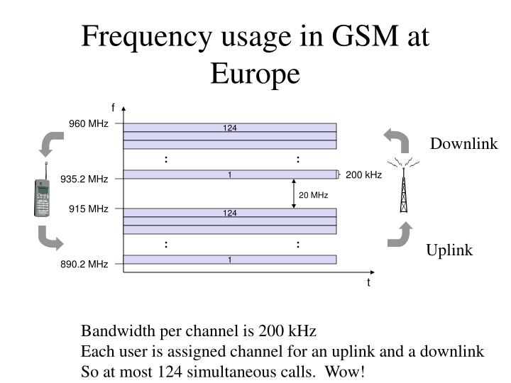 Frequency usage in GSM at Europe