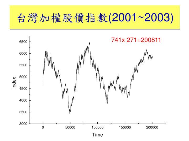 台灣加權股價指數