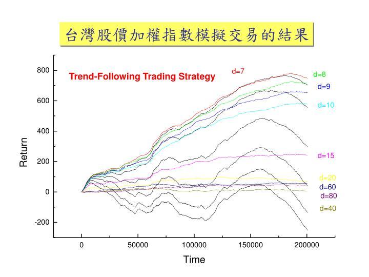台灣股價加權指數模擬交易的結果