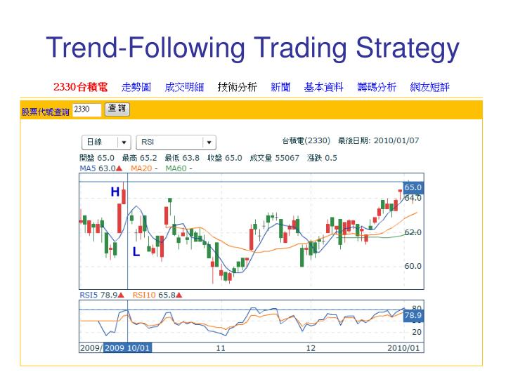 Trend-Following Trading Strategy