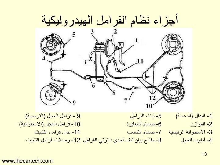 أجزاء نظام الفرامل الهيدروليكية