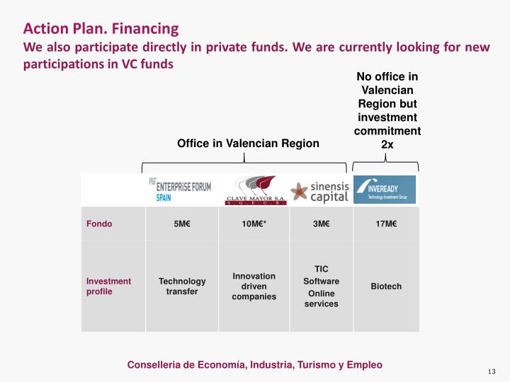Action Plan. Financing