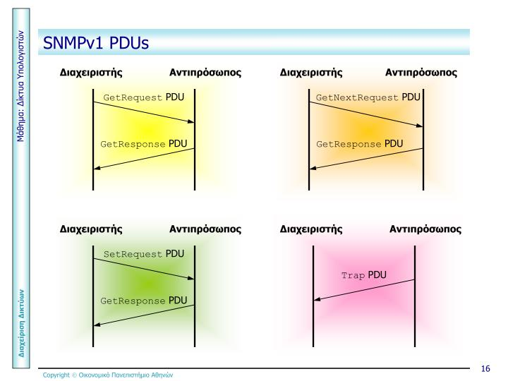 SNMPv1 PDUs