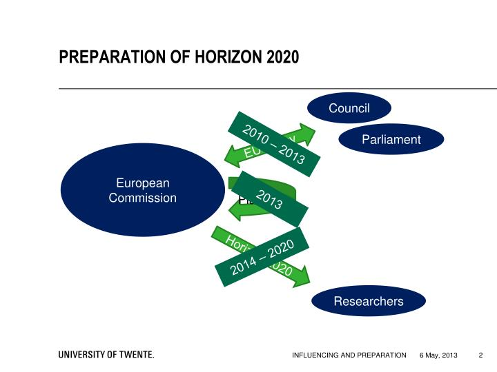 PREPARATION OF HORIZON 2020