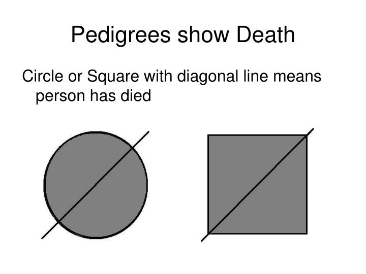 Pedigrees show Death