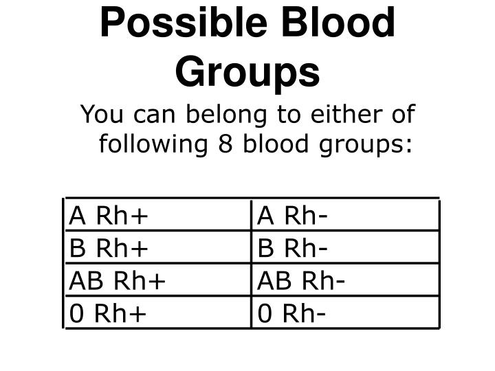 Possible Blood Groups