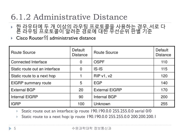6.1.2 Administrative Distance