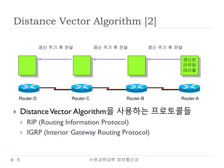 Distance Vector Algorithm [2]