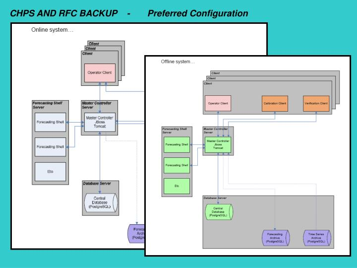 CHPS AND RFC BACKUP    -       Preferred Configuration