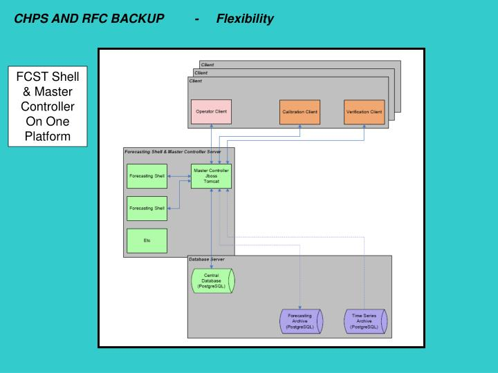 CHPS AND RFC BACKUP         -     Flexibility