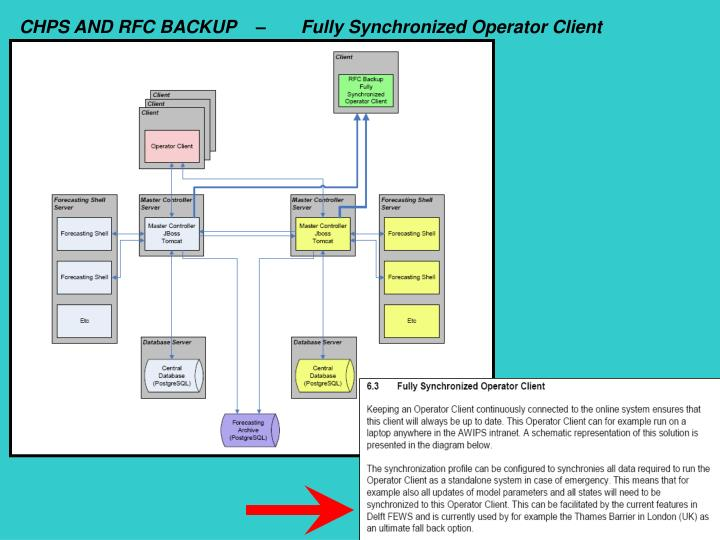 CHPS AND RFC BACKUP    –       Fully Synchronized Operator Client
