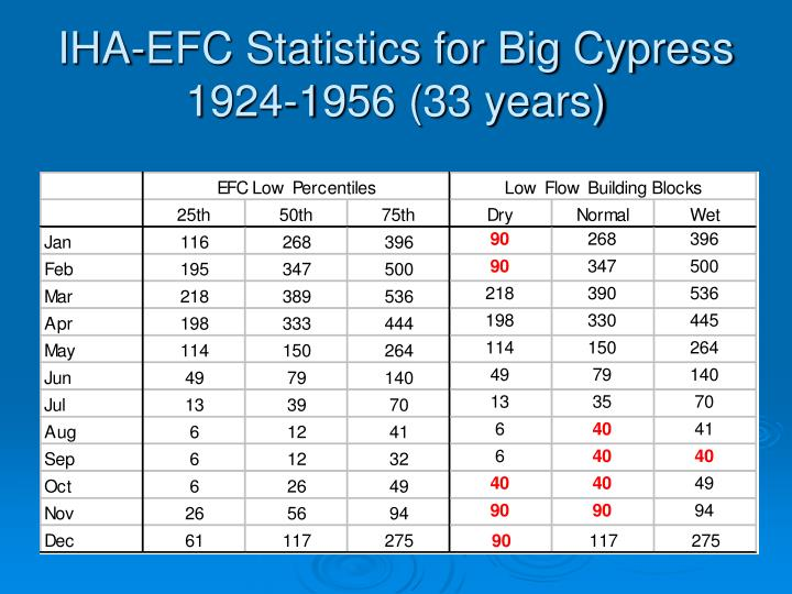 IHA-EFC Statistics for Big Cypress