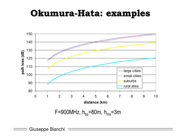 Okumura-Hata: examples