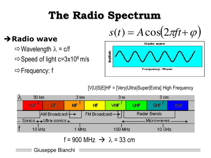 The radio spectrum