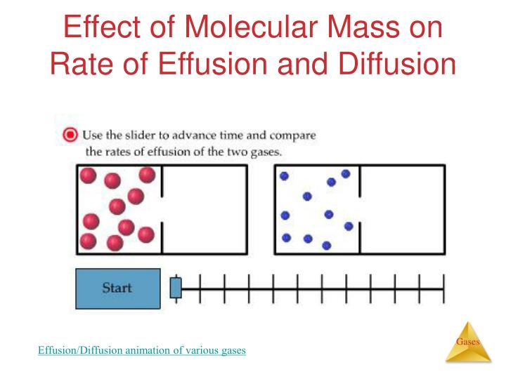 Effect of Molecular Mass on Rate of Effusion and Diffusion