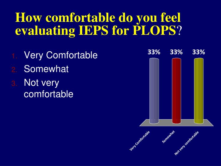 How comfortable do you feel evaluating IEPS for PLOPS