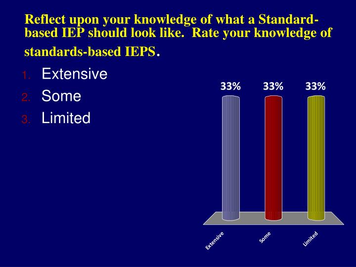 Reflect upon your knowledge of what a Standard-based IEP should look like.  Rate your knowledge of standards-based IEPS