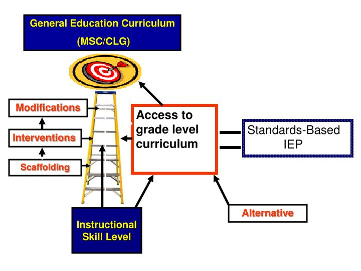 General Education Curriculum